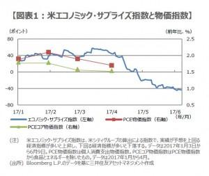 170612図表1