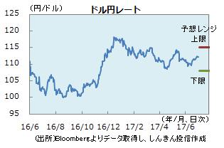 円0630