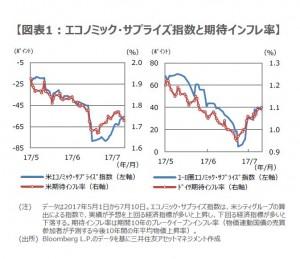 170711図表1