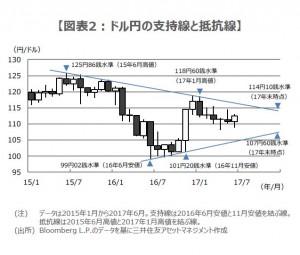 170711図表2