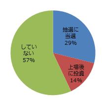 ipoグラフ1