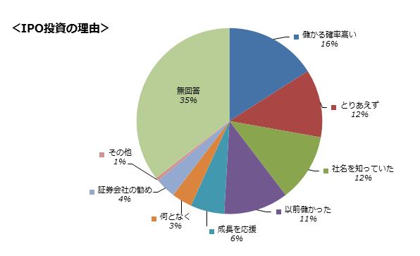 ipoグラフ2