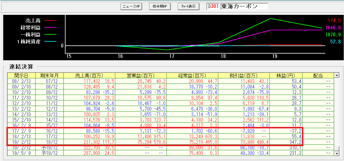 0610東海カーボン収益変化