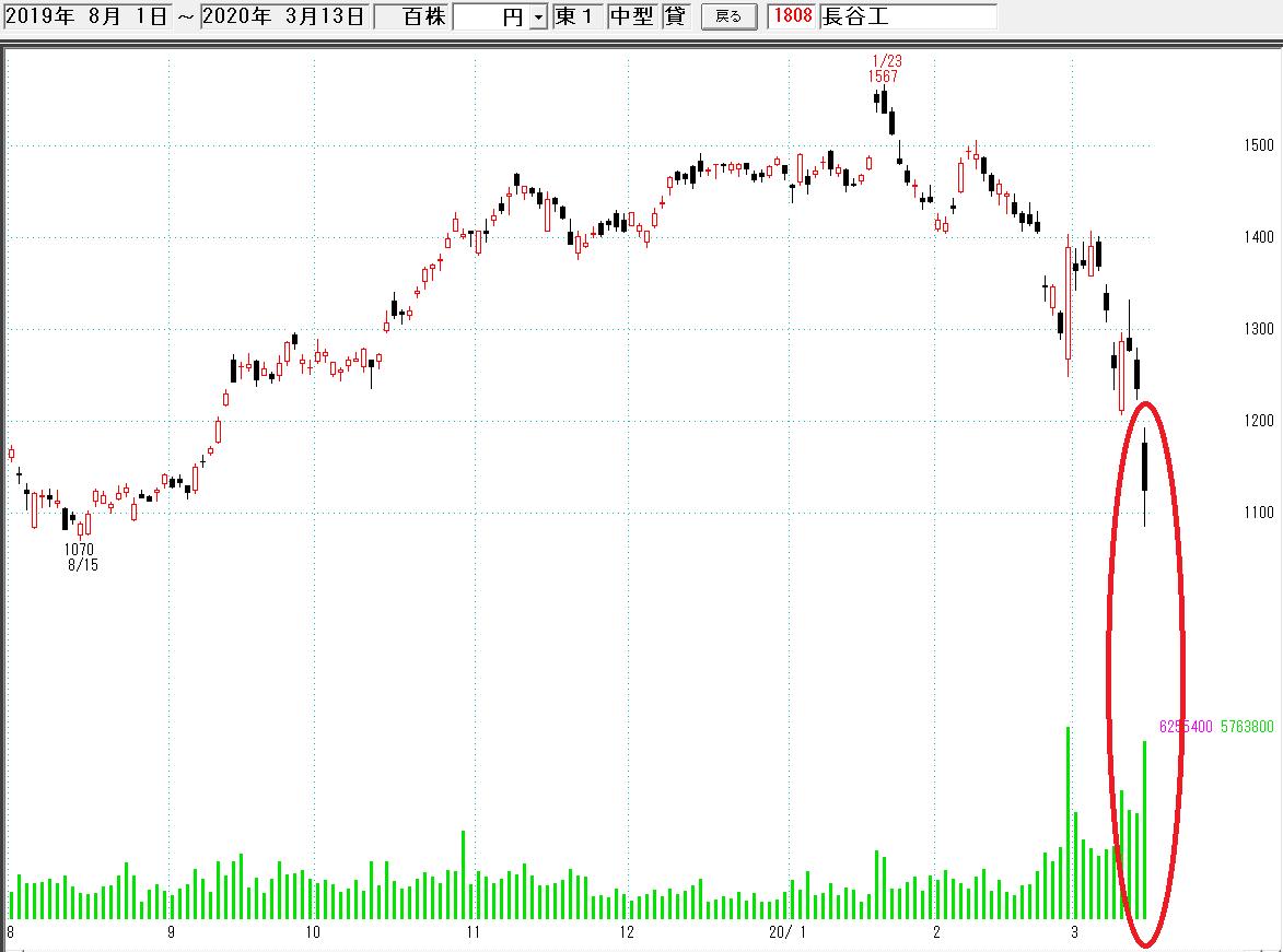 ウィン 株価 ゴールド
