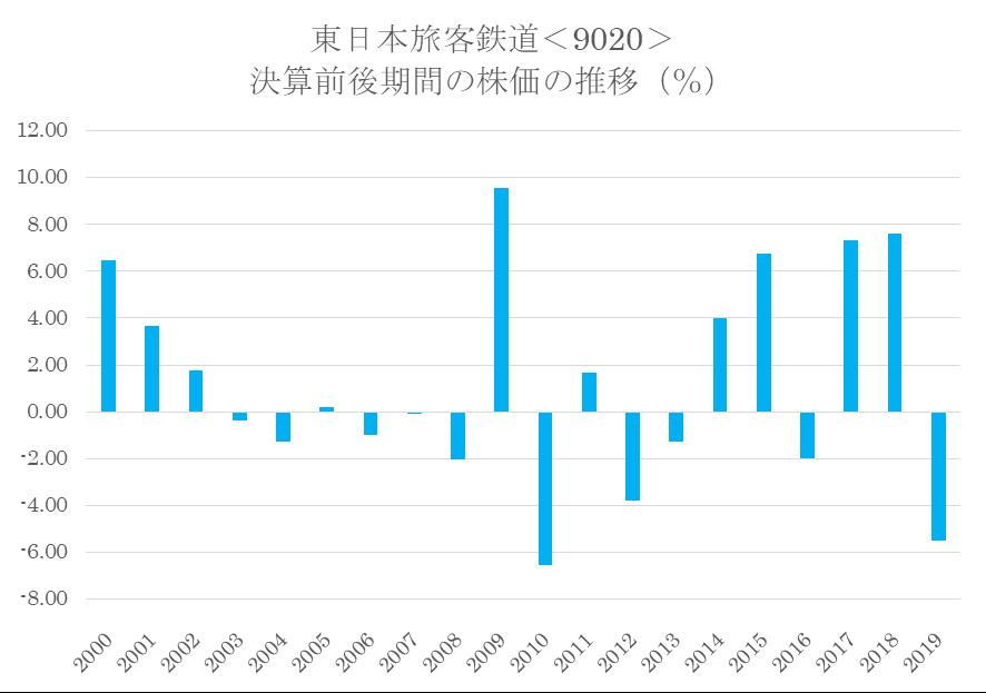 株価 Jr 東