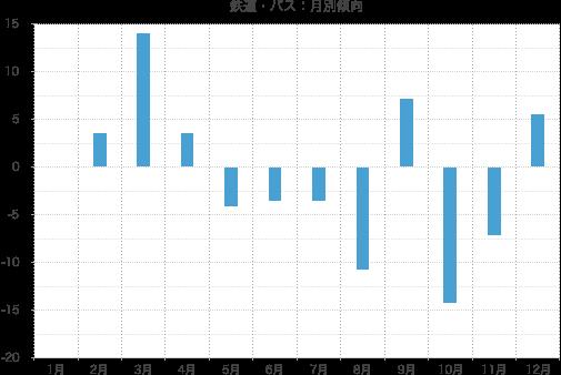 鉄道・バス業の株価の月別傾向