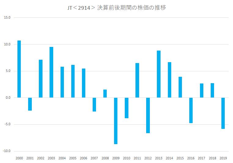 シナジスタ:JT<2914>の第1四半期決算前後の株価推移