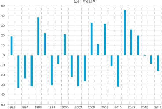 シナジスタ:5月の株価動向