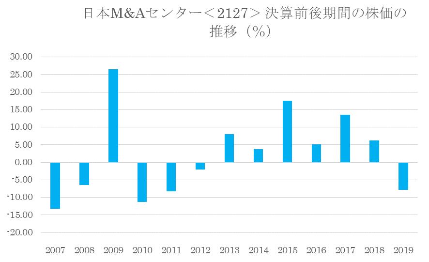 シナジスタ:日本M&Aセンター<2127>の本決算前後の株価動向