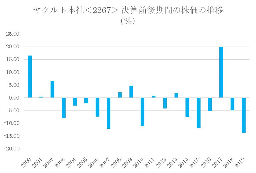 ヤクルト本社<2267>の本決算前後の株価動向