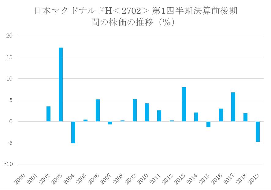 シナジスタ:日本マクドナルドホールディングス<2702>の第1四半期決算前後の株価の推移