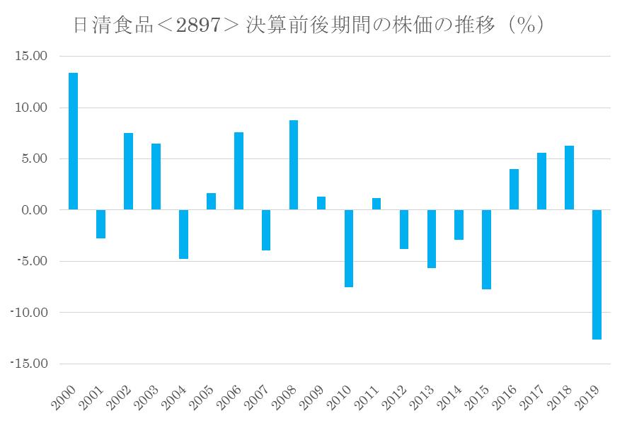 シナジスタ:日清食品<2897>決算前後期間の株価の推移(%)