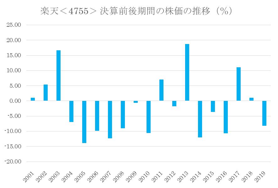 シナジスタ:楽天<4755>の第1四半期決算前後の株価推移(%)