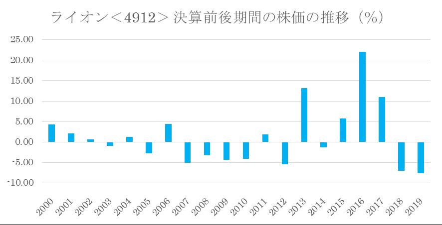 シナジスタ:ライオン<4912>の第1四半期決算前後の株価推移