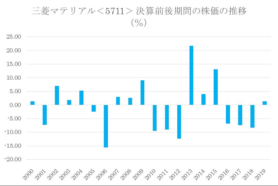 シナジスタ:三菱マテリアル<5711>の本決算前後の株価動向