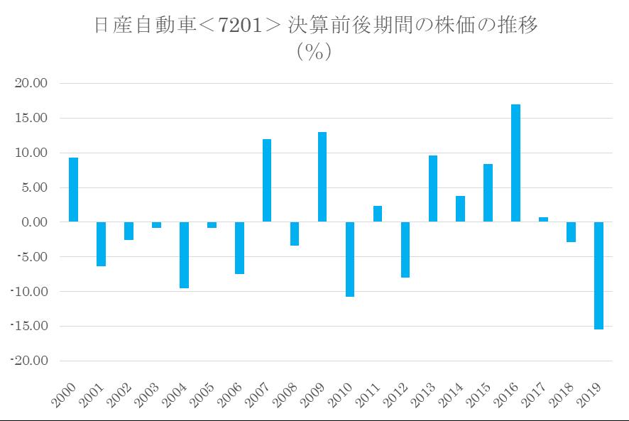 シナジスタ:日産自動車<7201>の本決算前後の株価動向