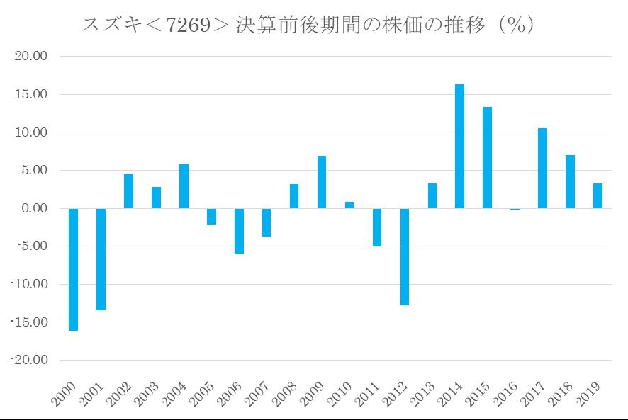 シナジスタ:スズキ<7269>の本決算前後の株価動向