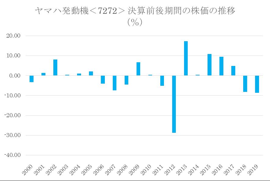 シナジスタ:ヤマハ発動機<7272>の本決算前後の株価動向