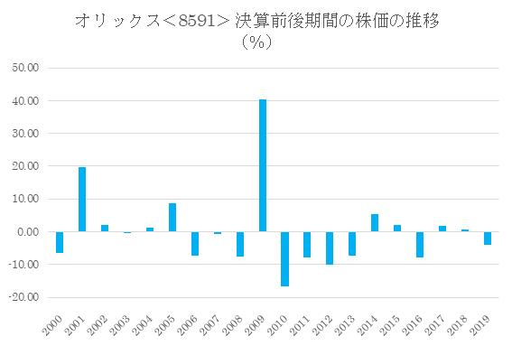 シナジスタ:オリックス<8591>の本決算前後の株価動向