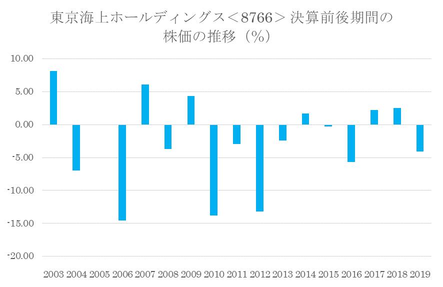 シナジスタ:東京海上ホールディングス<8766>の本決算前後の株価動向
