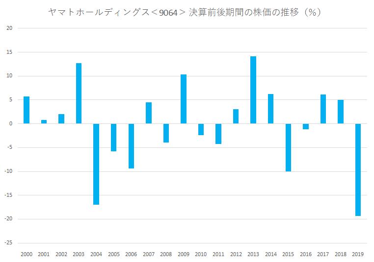 シナジスタ:ヤマトホールディングス<9064>の本決算前後の株価動向