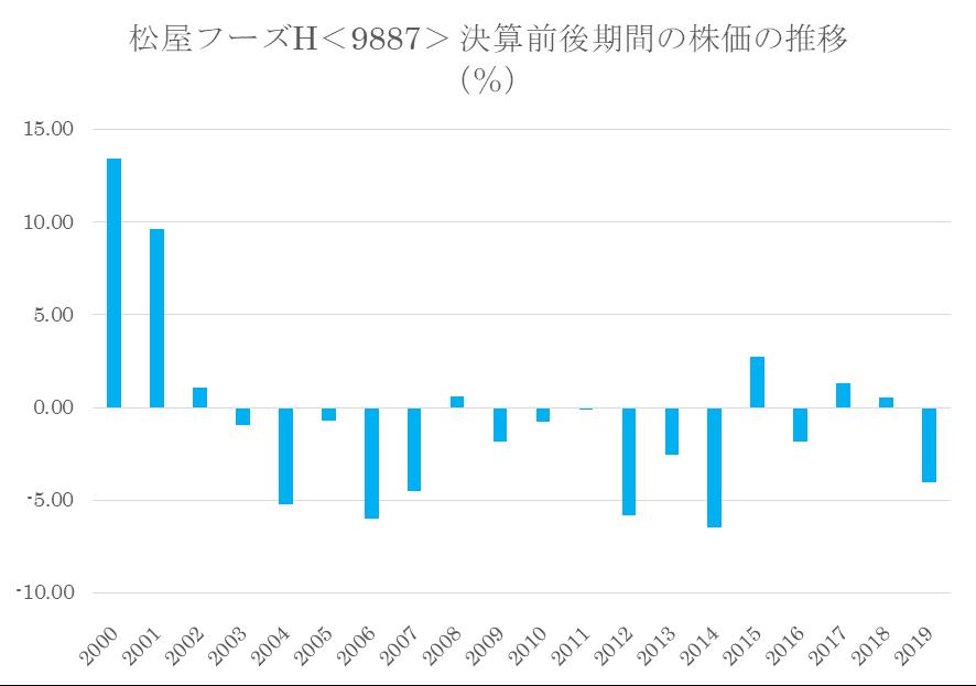 シナジスタ:松屋フーズホールディングス<9887>決算前後期間の株価の推移