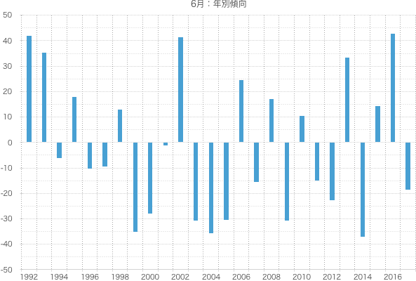 シナジスタ:6月の株価動向
