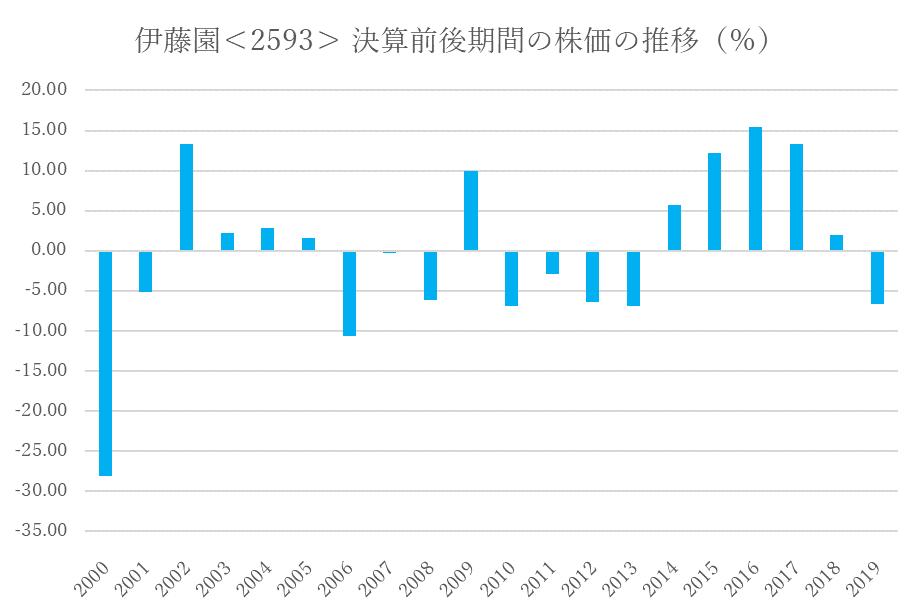 シナジスタ:伊藤園<2593>の決算前後の株価動向