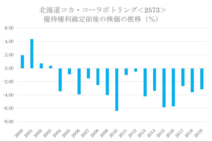 シナジスタ:北海道コカ・コーラボトリング<2573>の優待権利確定前後の株価動向
