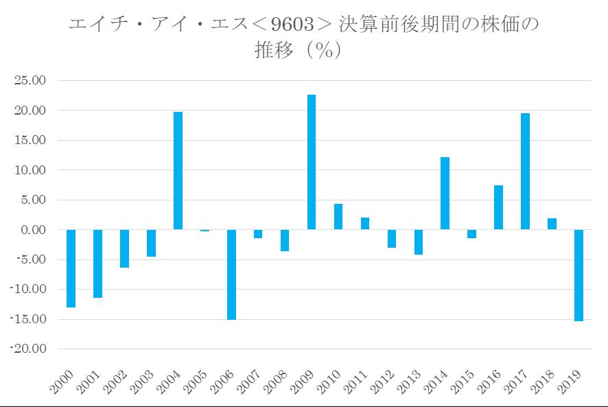シナジスタ:エイチ・アイ・エス<9603>の決算前後の株価動向