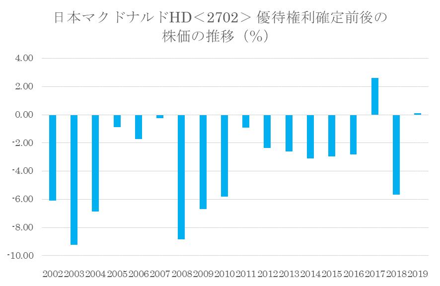 シナジスタ:日本マクドナルドHD<2702>の優待権利確定前後の株価動向