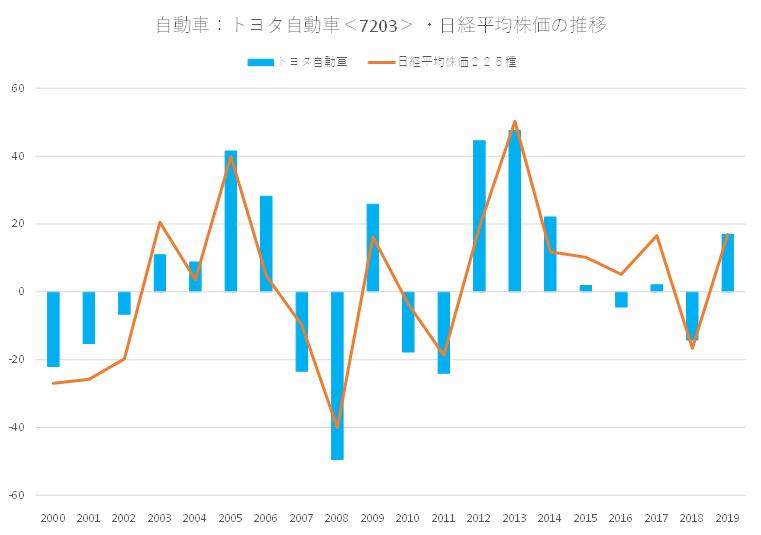 シナジスタ:トヨタ自動車<7203>と日経平均株価の関係