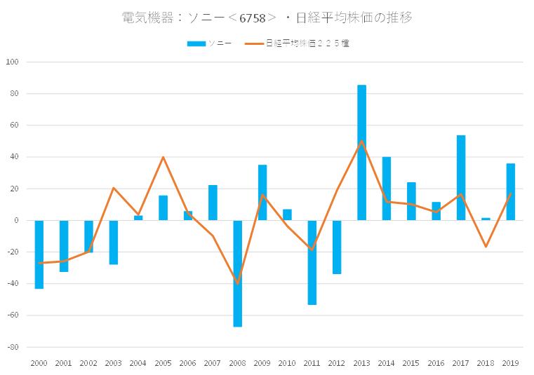 シナジスタ:ソニー<6758>と日経平均株価の関係