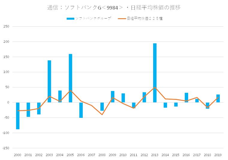 シナジスタ:ソフトバンクグループ<9984>と日経平均株価の関係