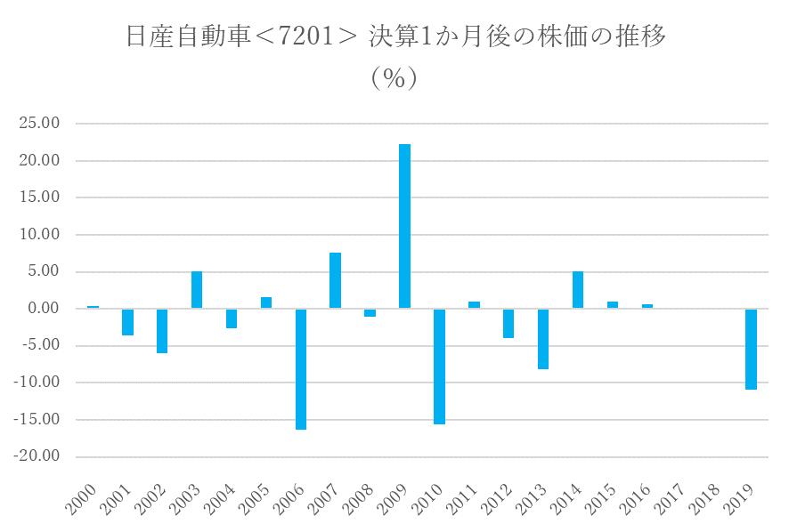 シナジスタ:日産自動車<7201>決算発表後の株価の推移