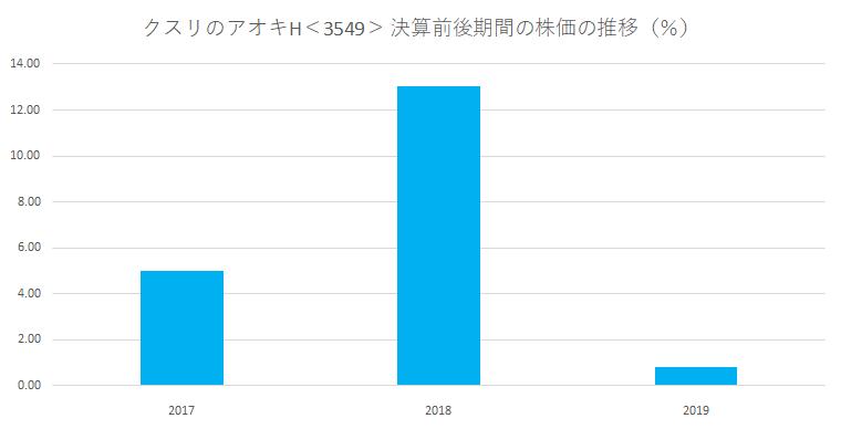 シナジスタ:クスリのアオキH<3549>の本決算前後の株価動向