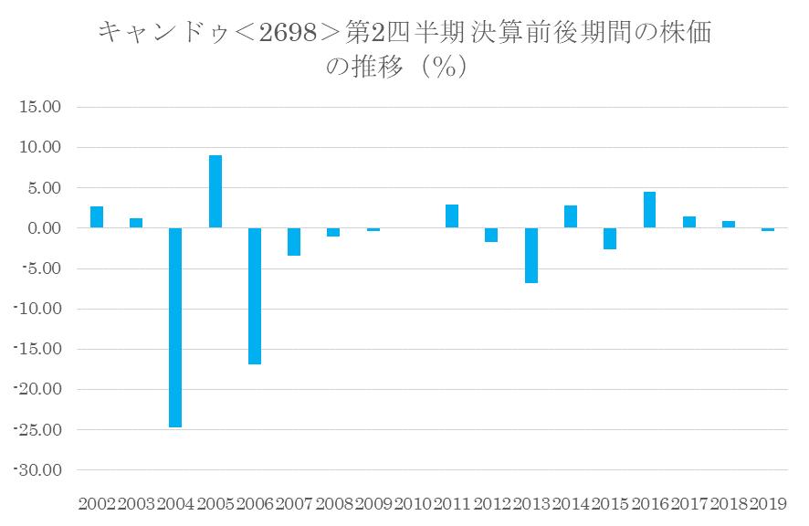 シナジスタ:キャンドゥ<2698>の第2四半期決算前後の株価動向
