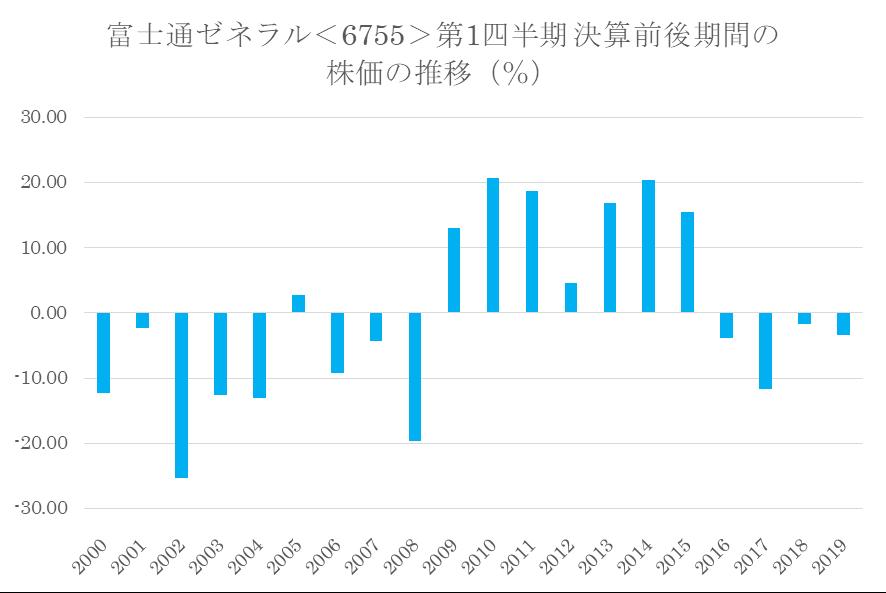 シナジスタ:富士通ゼネラル<6755>の第1四半期決算前後の株価動向