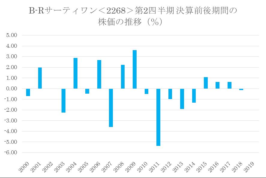 シナジスタ:B-Rサーティワンアイスクリーム<2268>の第2四半期決算前後の株価動向