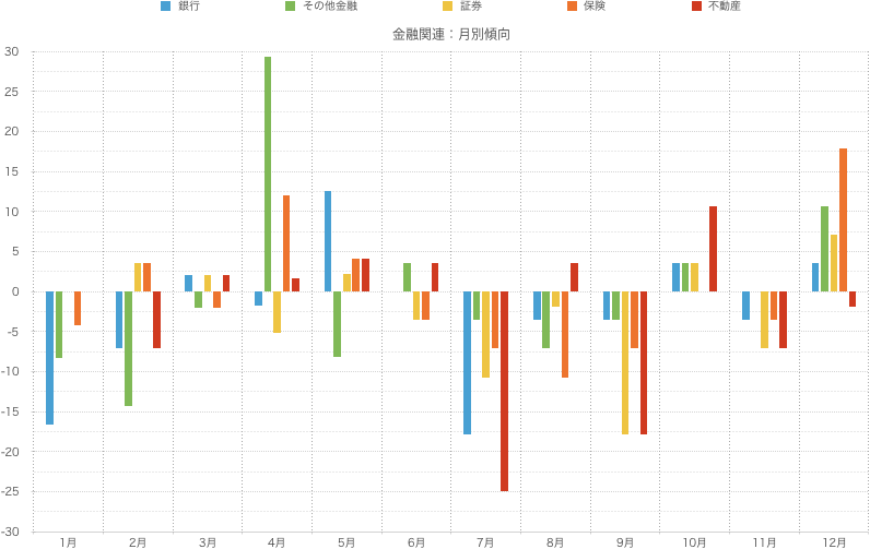 シナジスタ:金融関連業種月別株価動向