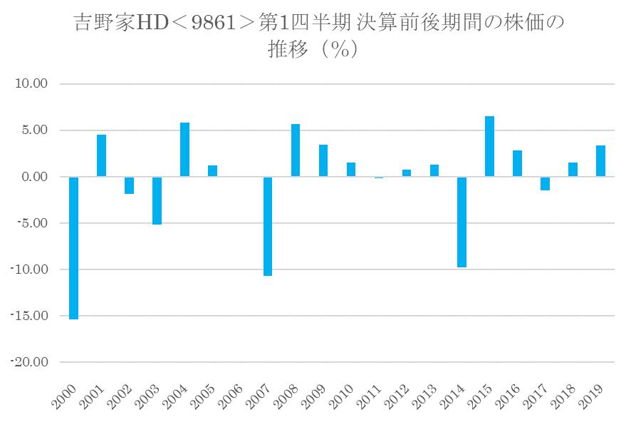 シナジスタ:吉野家HD<9861>の第1四半期決算前後の株価動向