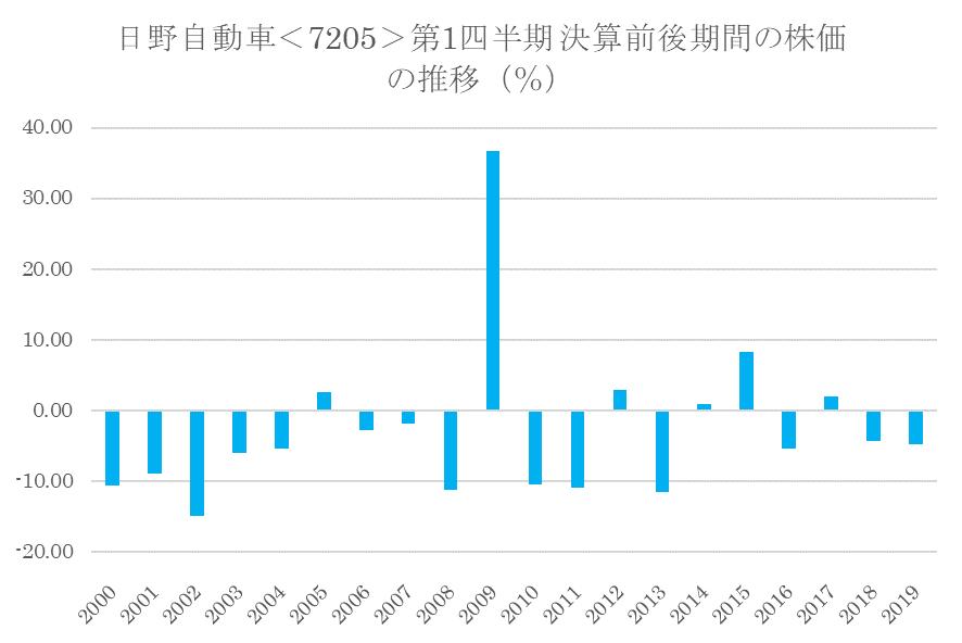 シナジスタ:日野自動車<7205>の第1四半期決算前後の株価動向
