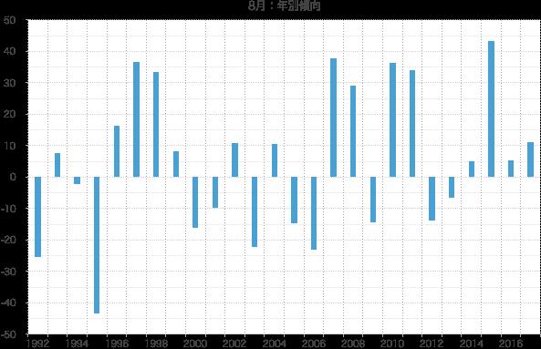 シナジスタ:8月の株価動向