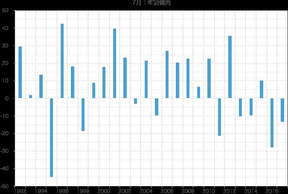 シナジスタ:7月の株価動向