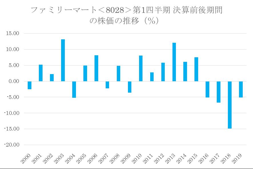 シナジスタ:ファミリーマート<8028>の第1四半期決算前後の株価動向