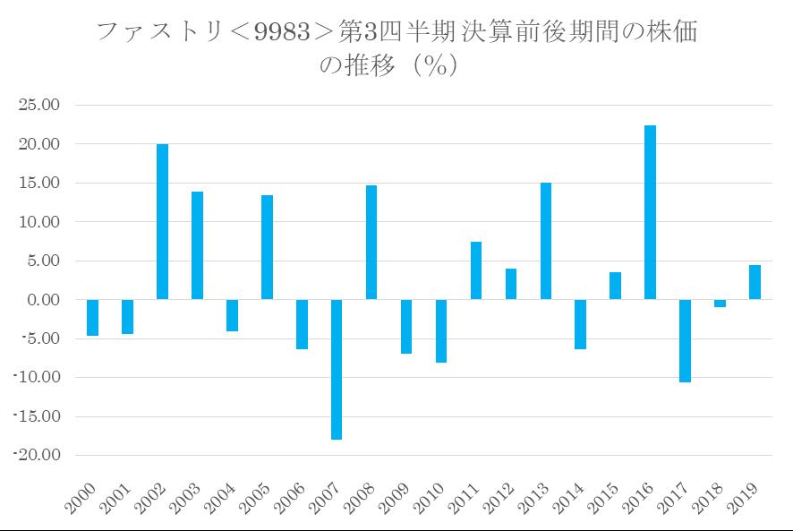 シナジスタ:ファーストリテイリング<9983>の第3四半期決算前後の株価動向