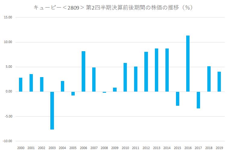 シナジスタ:キューピー<2809>の第2四半期決算前後の株価動向