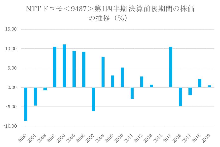 シナジスタ:NTTドコモ<9437>の第1四半期決算前後の株価動向