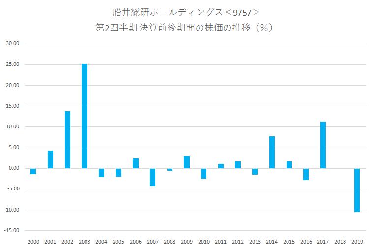 シナジスタ:船井総研ホールディングス<9757>の第2四半期決算前後の株価動向