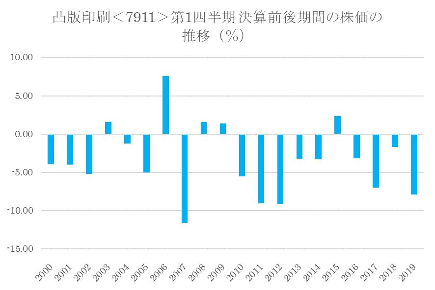 シナジスタ:凸版印刷<7911>の第1四半期決算前後の株価動向